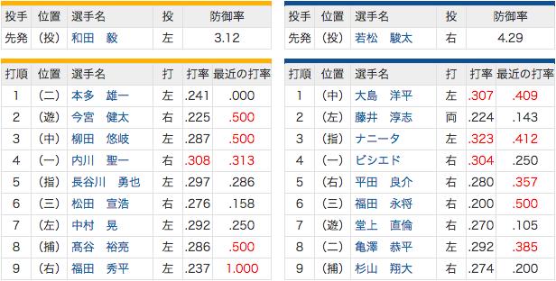 6/1 中日 vs ホークス 2(左)藤井、6(三)福田