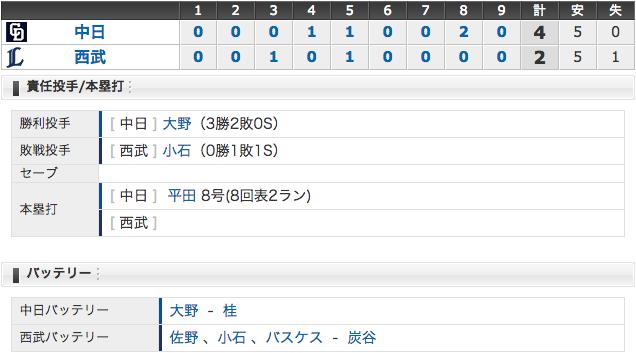 6/11 中日4 - 2西武 平田決勝弾!大野145球完投勝利!