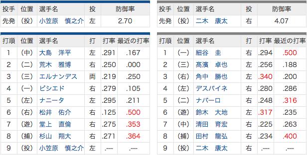 6/16 中日 vs ロッテ 平田スタメン外れる… 先発小笠原慎之介!