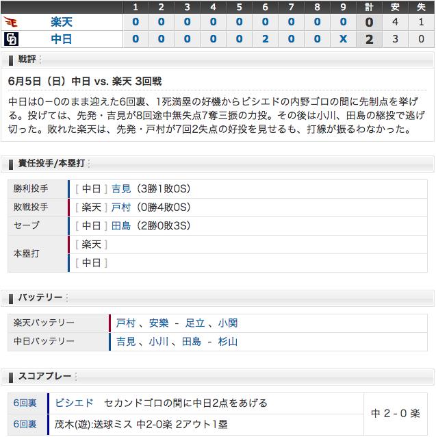 6/5 中日2 - 0楽天 吉見3勝目!田島、聡文の球団記録に並ぶ31試合連続無失点!