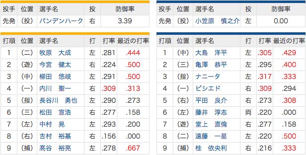 5/31 中日 vs ホークス 3(DH)ナニータ、8(二)遠藤、先発小笠原慎之介!