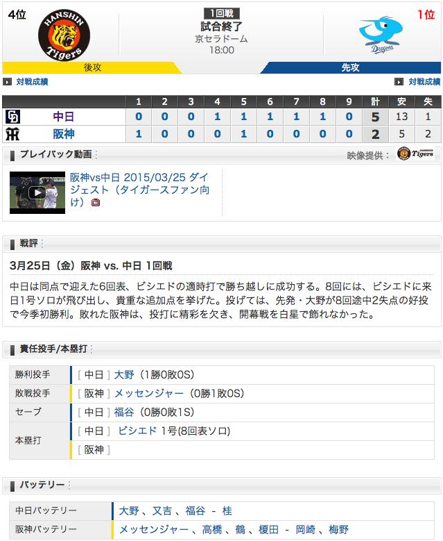 【結果 3/25】中日5 - 2阪神 周平猛打賞、ビシエドHR!4年ぶり開幕戦勝利 (・o・)!