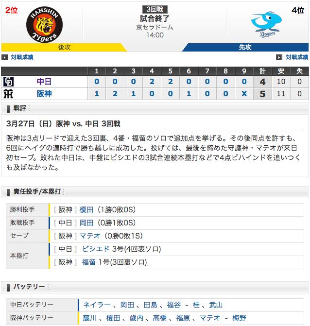 【結果 3/27】中日4 - 5阪神 ビシエド3試合連続ホームラン (・o・)!