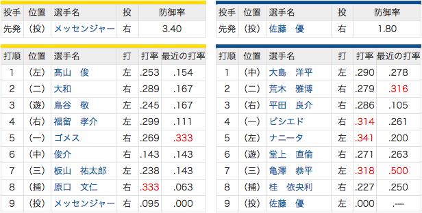 5/17 中日 vs 阪神 6(遊)堂上、7(三)亀澤!
