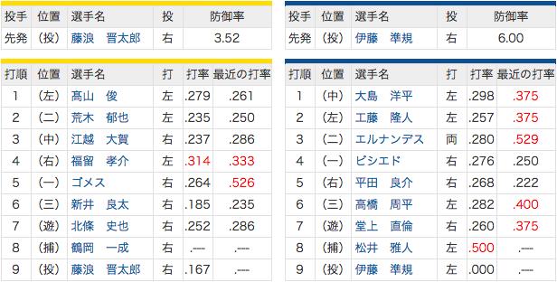 7/29 中日 vs 阪神 松井雅人、今季初スタメン!
