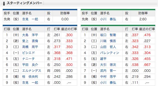 4/23 中日 vs ヤクルト 2(遊)堂上、7(二)エルナンデス、先発吉見!