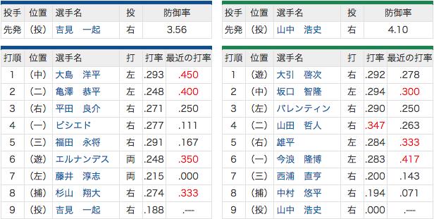 7/23 中日 vs ヤクルト ナニータ直倫スタメン落ち