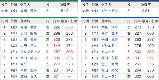 7/8 成瀬vsジョーダンin神宮