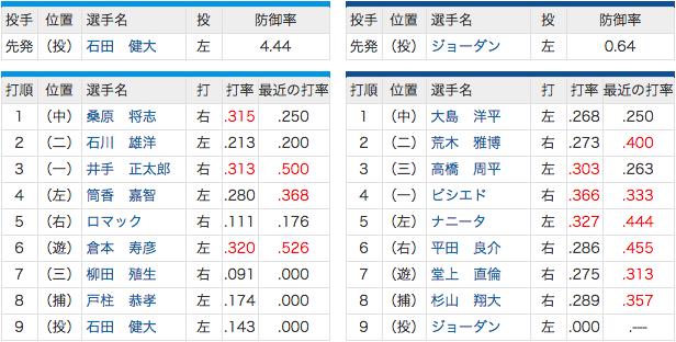 4/26 中日 vs 横浜 荒木スタメン復帰、先発ジョーダン!
