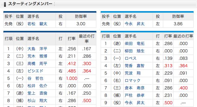 4/5 中日 vs 横浜 スタメン 3周平、5谷、6松井佑、7堂上 (・o・)!