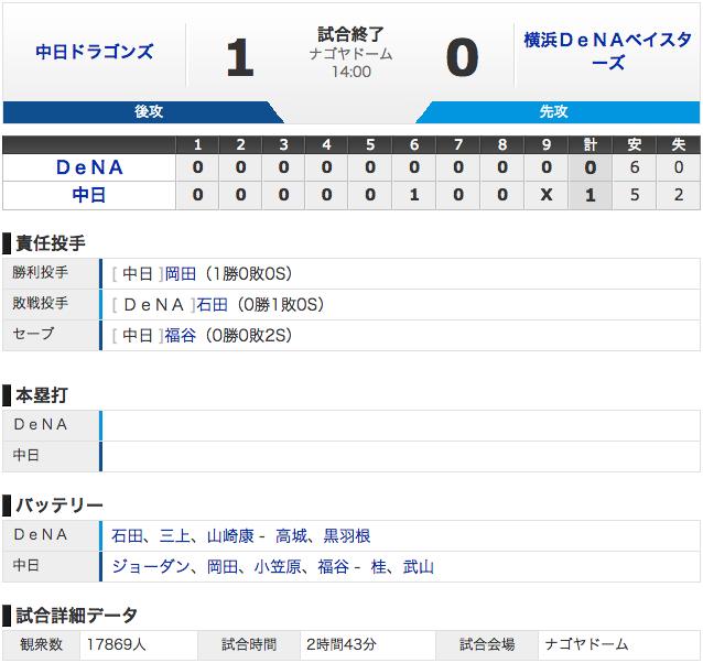 【結果 3/17】中日1 - 0横浜 完封勝利で3連勝 (・o・)!