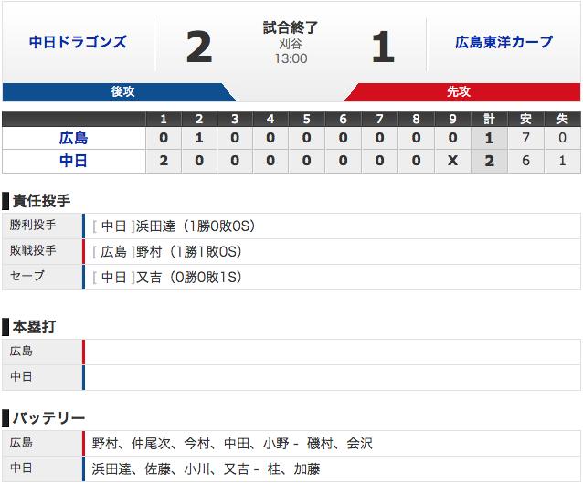 【オープン戦 3/2】中日2 - 1広島 初勝利 (・_・)!