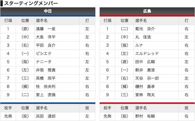 【オープン戦 3/2】中日 vs 広島【スタメン】