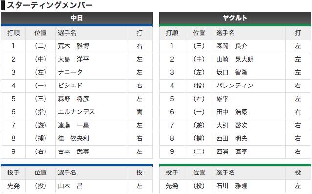 【オープン戦 3/5】中日 vs ヤクルト 先発山本昌、1番サード森岡
