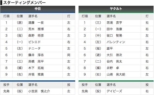 【オープン戦 3/6】中日 vs ヤクルト 先発小笠原慎之介!