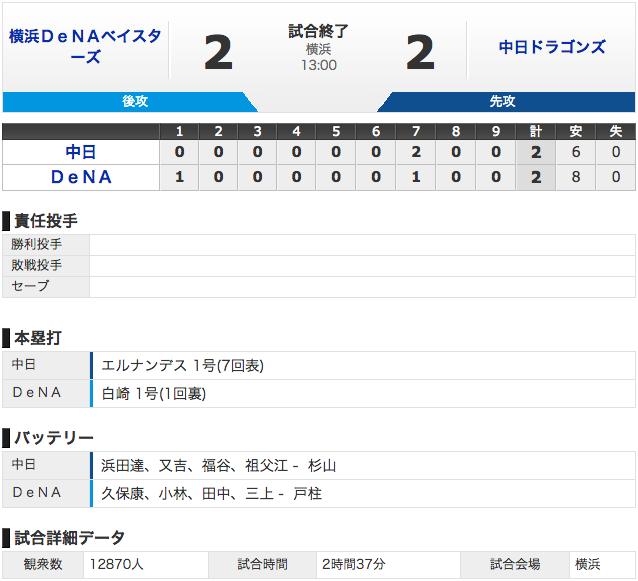 【結果 3/8】中日2 - 2横浜 濱田6回1失点!エルナンデス特大ホームラン (・o・)!